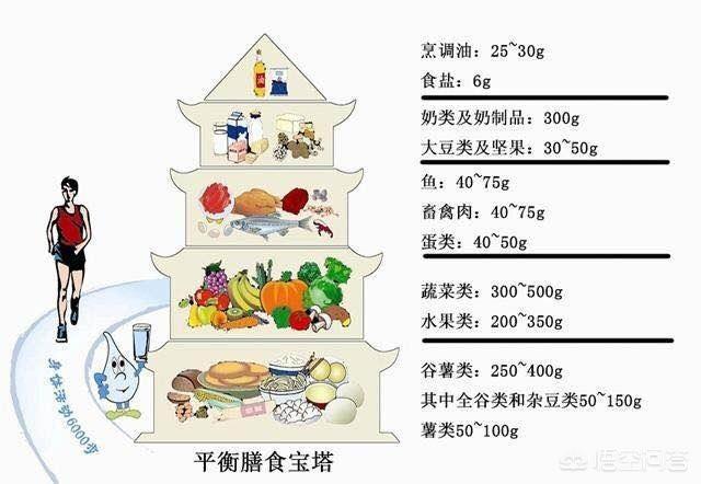 怎么减肥快一些?
