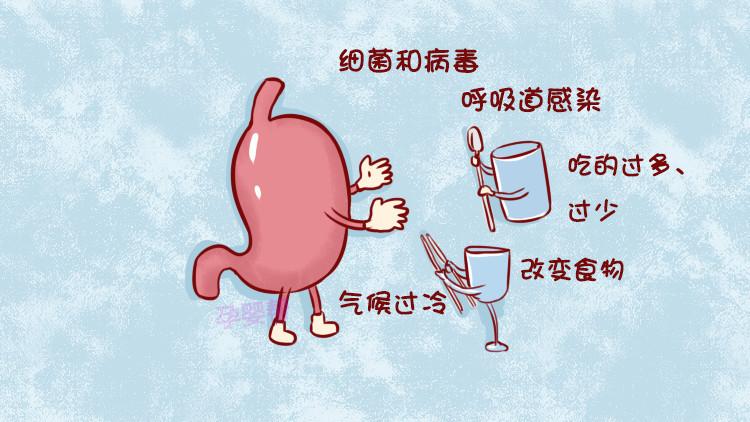 胃肠炎吃什么药好的快肠胃炎治疗